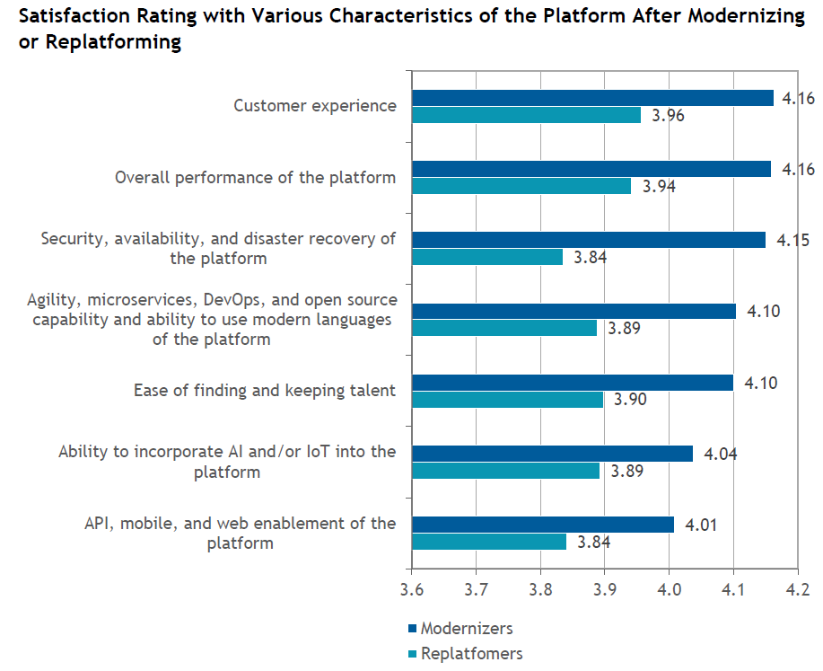 Modernizers reported better outcomes across the board compared to migrators, according to IDC's paper.