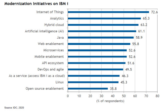 The most popular digital transformation initiatives for IBM i shops, according to IDC's survey.